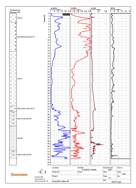 CPT test log showing Soil Classification, Tip (qc), Sleeve (fs), Pore Pressure (u2), and Friction Ratio (RF). Log easily shows the varying soil conditions encountered when pushing CPT in Saline County, KS. Log created using CPT-Pro (post-processing software).