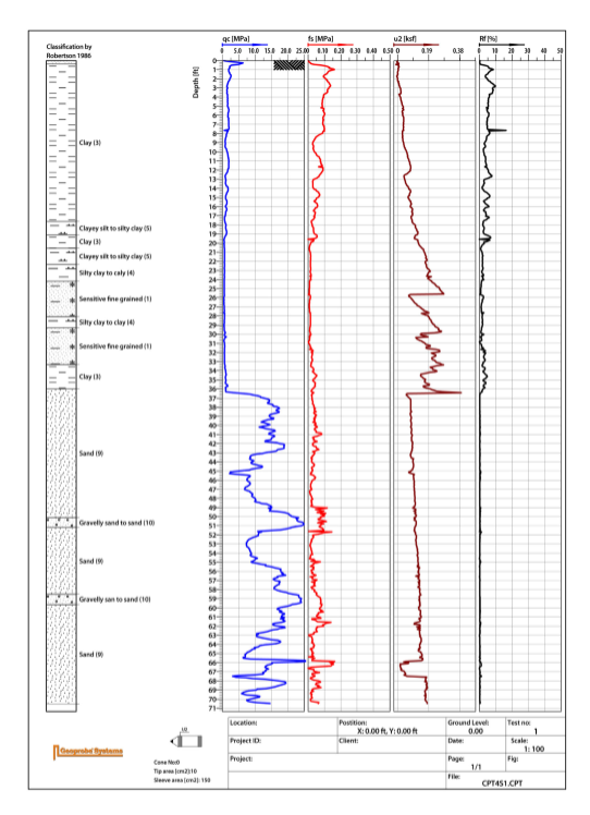 CPT test log showing Soil Classification, Tip (qc), Sleeve (fs), Pore Pressure (u2), and Friction Ratio (Rf). Log clearly shows the change from clay to sand in both tip pressure and pore pressure. Note the steady increase in pore pressure beginning at 36ft., indicating the probe encountered the water table. Log created using CPT-Pro (post-processing software).