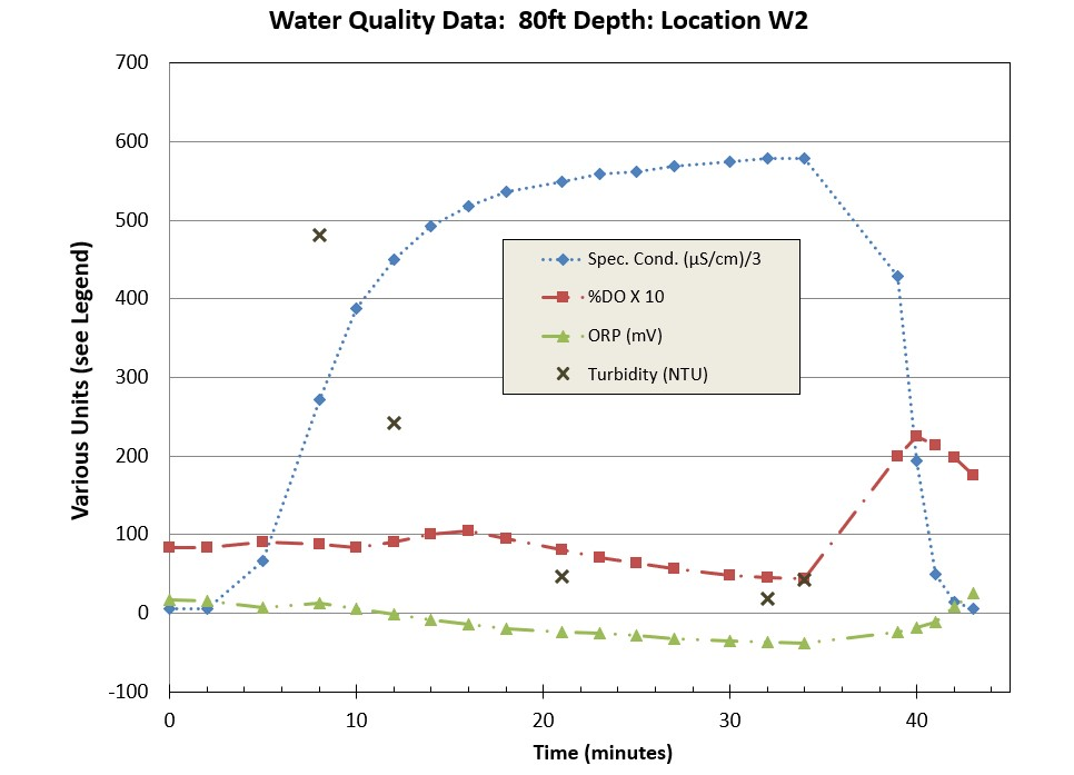 Recording of water quality parameters during a groundwater sampling event