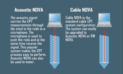 Acoustic NOVA and Cable NOVA Systems