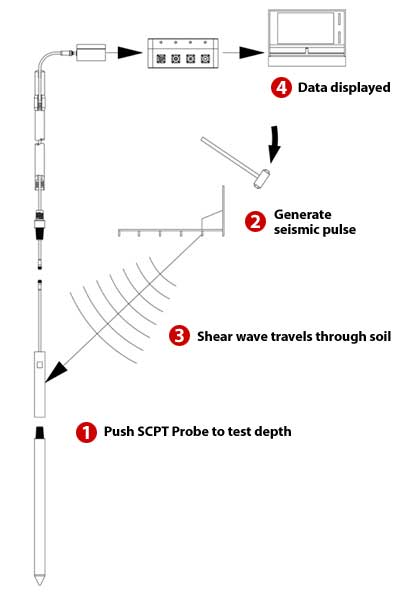 SCPT Test Diagram